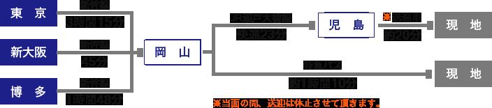 電車の場合、東京駅から岡山駅まで新幹線で3時間15分、新大阪駅から岡山駅まで新幹線で45分、博多駅から岡山駅まで新幹線で1時間48分、岡山駅からの移動は二通りあります。ひとつは岡山駅からJR瀬戸大橋線へ乗り換え、児島駅まで快速電車で23分、その後送迎車により約20分で現地に到着しますが、送迎車による送迎は当面の間休止させていただいております。もうひとつは岡山駅から現地までの特急バスに乗り換え、約1時間10分で到着します。